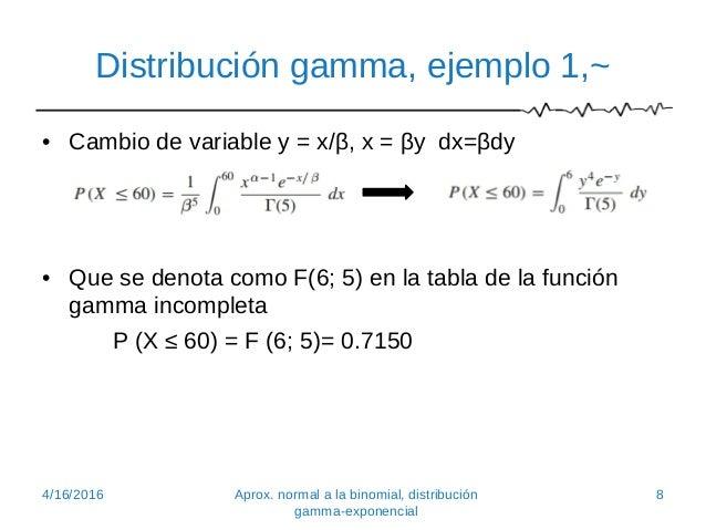 Distribuci n gamma y exponencial for Como se escribe beta