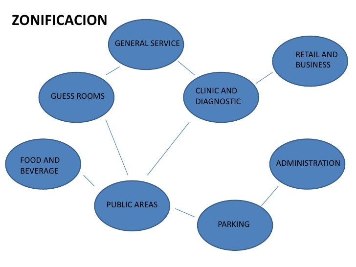 ZONIFICACION<br />GENERAL SERVICE<br />RETAIL AND BUSINESS<br />CLINIC AND DIAGNOSTIC<br />GUESS ROOMS<br />FOOD AND BEVER...
