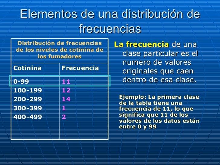 Distribucion De Frecuencia Tabla De Distribuci 243 N De