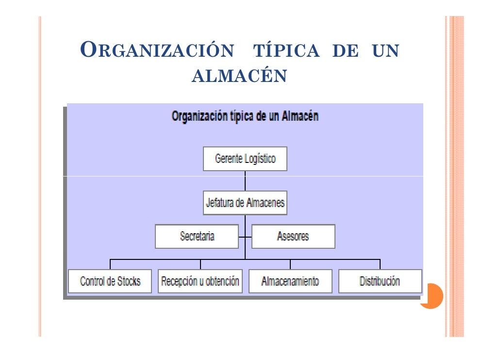 Para la organizaci n del almac n kinked for Organizacion de viveros