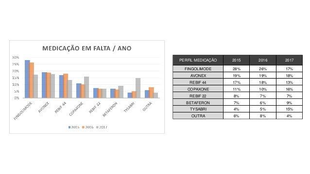 Distribuição da falta   esclerose múltipla (2015 a 2017) Slide 3
