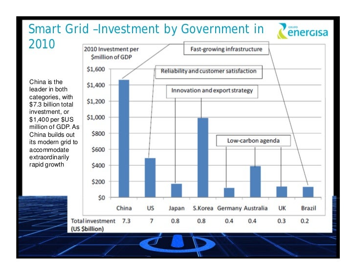 Scope and feasibility of smart grid