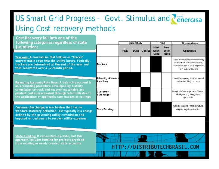 scope and feasibility of smart grid The scope of a smart grid  smart grid system report — july 2009 vi time to mature the area of delivery (t&d) infrastructure is a good example substation.