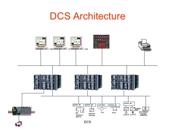 Distributed control system dcs architecture sciox Images