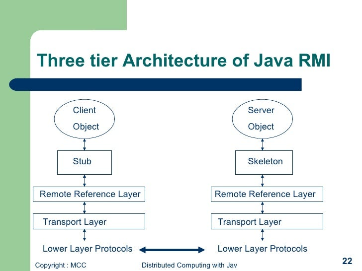 Distributed programming using rmi for Architecture java