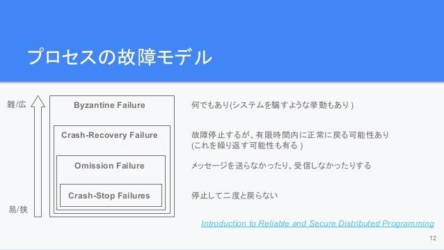 プロセスの故障モデル 12 Byzantine Failure Crash-Recovery Failure Omission Failure Crash-Stop Failures 何でもあり(システムを騙すような挙動もあり ) 故障停止する...