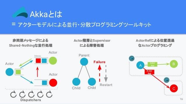 Akkaとは = アクターモデルによる並行・分散プログラミングツールキット 16 非同期メッセージによる Shared-Nothingな並行処理 Actor階層とSupervisor による障害処理 ActorRefによる位置透過 なActor...