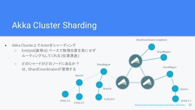 Akka Cluster Sharding ● Akka Cluster上でActorをシャーディング ○ EntityId(論理Id) ベースで物理位置を気にせず ルーティングもしてくれる (位置透過) ○ どのシャードがどのノードにあるか?...