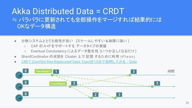 Akka Distributed Data = CRDT ≒ バラバラに更新されても全部操作をマージすれば結果的には OKなデータ構造 35 CountUp(1) 時間 CountUp(2) 3 3 32 1 2 0 0 0 ● 分散システムと...