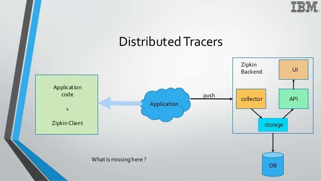 DistributedTracers Application Application code + ZipkinClient push collector storage API UI DB Zipkin Backend What is mis...