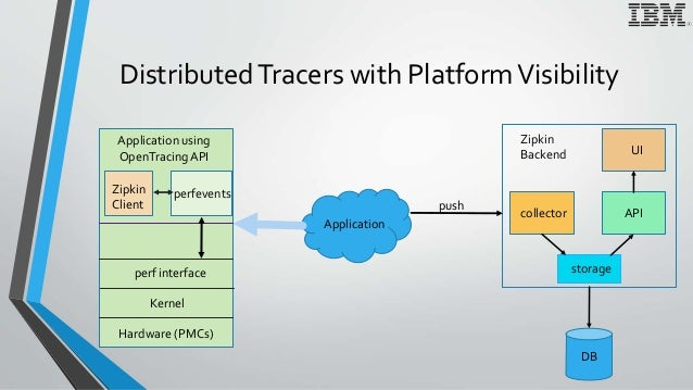 DistributedTracers with PlatformVisibility Application Application using OpenTracingAPI push collector storage API UI DB Z...