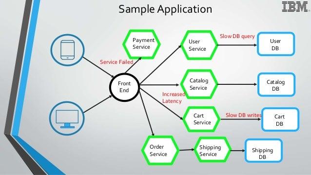 Sample Application Front End User Service Catalog Service Shipping Service User DB Catalog DB Shipping DB O Order Service ...