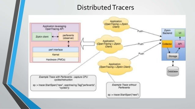 DistributedTracers
