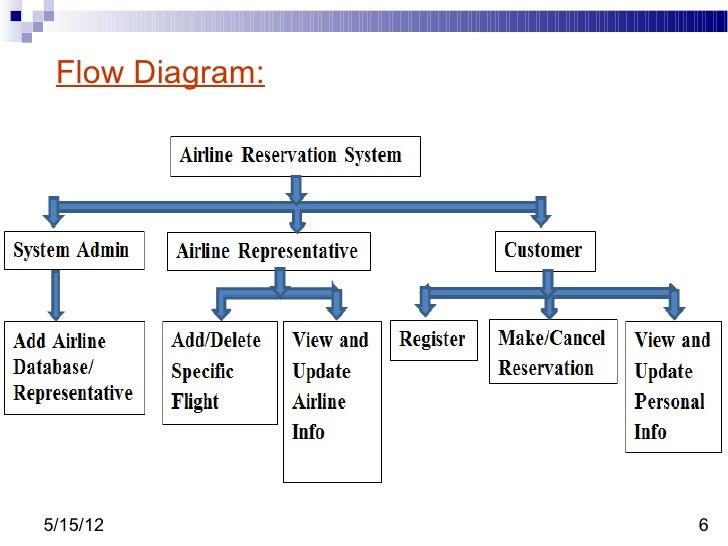Flight Reservation System- Tps
