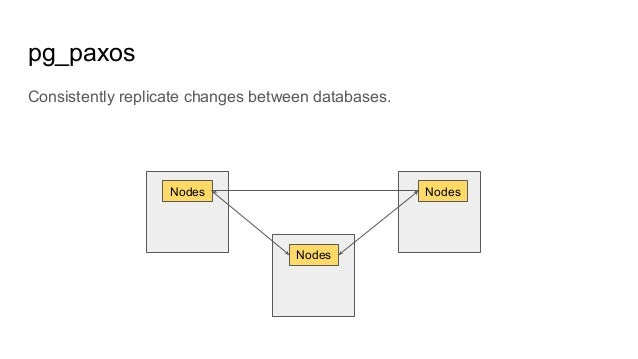 pg_paxos Consistently replicate changes between databases. Nodes Nodes Nodes