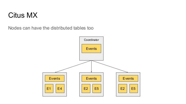 Citus MX Nodes can have the distributed tables too Coordinator E1 E4 E2 E5 E2 E5 Events Events Events Events