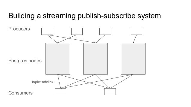 Building a streaming publish-subscribe system Producers Postgres nodes Consumers topic: adclick