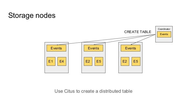 Storage nodes E1 E4 E2 E5 E2 E5 Events Events Events Coordinator Events CREATE TABLE Use Citus to create a distributed tab...