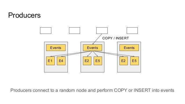 Producers connect to a random node and perform COPY or INSERT into events Producers E1 E4 E2 E5 E2 E5 Events Events Events...