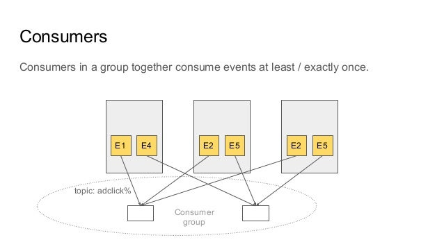 Consumers in a group together consume events at least / exactly once. Consumers E1 E4 E2 E5 E2 E5 topic: adclick% Consumer...