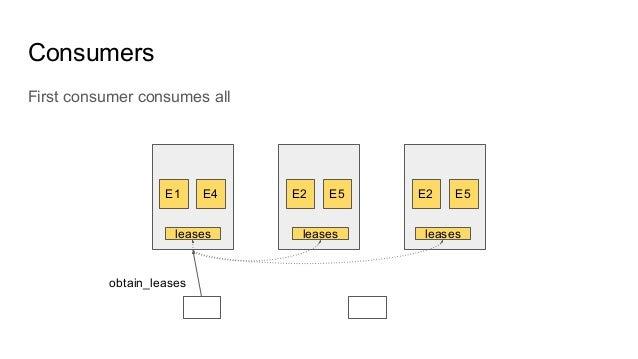 Consumers E1 E4 E2 E5 E2 E5 leases First consumer consumes all obtain_leases leases leases
