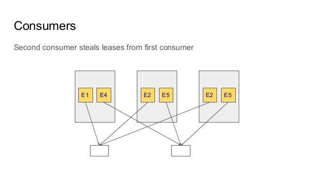 Consumers E1 E4 E2 E5 E2 E5 Second consumer steals leases from first consumer