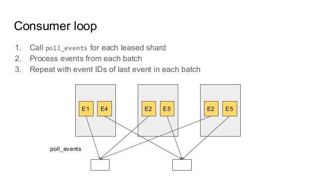 Consumer loop E1 E4 E2 E5 E2 E5 1. Call poll_events for each leased shard 2. Process events from each batch 3. Repeat with...