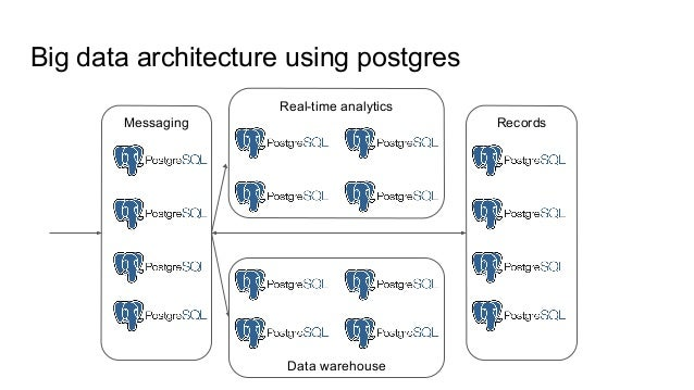 Records Data warehouse Real-time analytics Big data architecture using postgres Messaging
