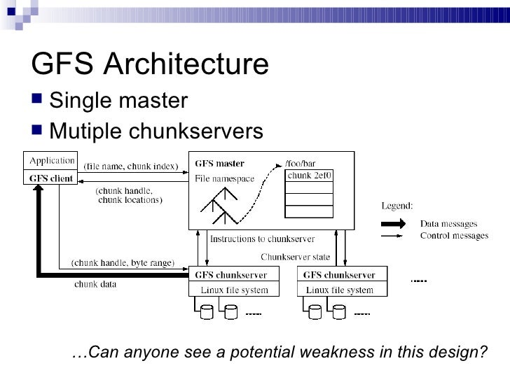 GFS Architecture <ul><li>Single master </li></ul><ul><li>Mutiple chunkservers </li></ul>… Can anyone see a potential weakn...