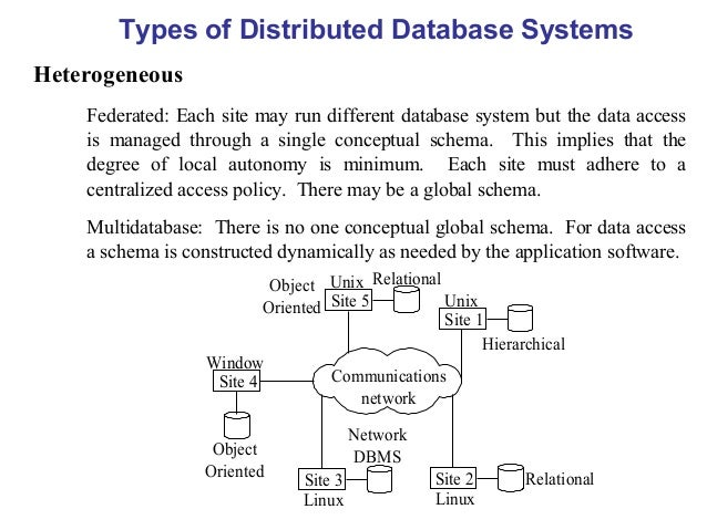 normalization of database management systems Try out these mock test papers for dbms preparation on database normalization looking for database normalization questions that are asked in database management system exam go to youth4workcom and practice unlimited database normalization questions and much more to boost your database normalization preparation.