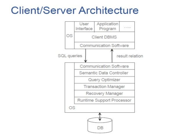 Distributed Database Architecture ...