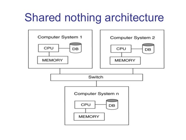 Distributed database management system 4 shared nothing architecture altavistaventures Choice Image