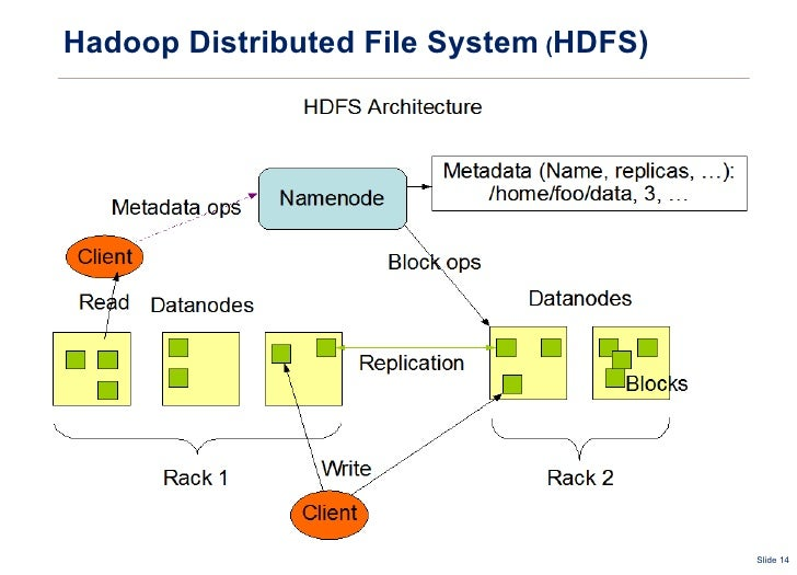 Distributed Filesystems Review
