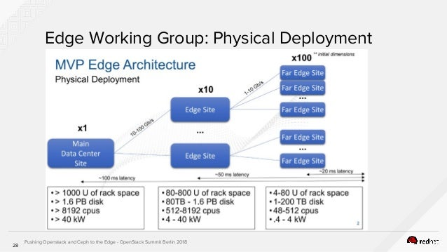 Distributed hyper convergence pushing openstack and ceph to