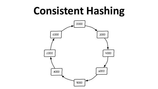 Consistent  Hashing 2000 4000 6000 8000 A000 C000 E000 0000