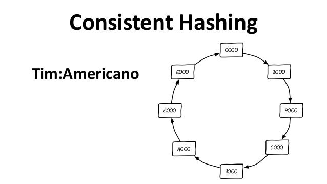 Consistent  Hashing 2000 4000 6000 8000 A000 C000 E000 0000 Tim:Americano