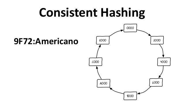 Consistent  Hashing 2000 4000 6000 8000 A000 C000 E000 0000 9F72:Americano