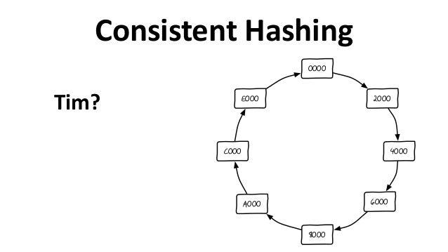 Consistent  Hashing 2000 4000 6000 8000 A000 C000 E000 0000 Tim?