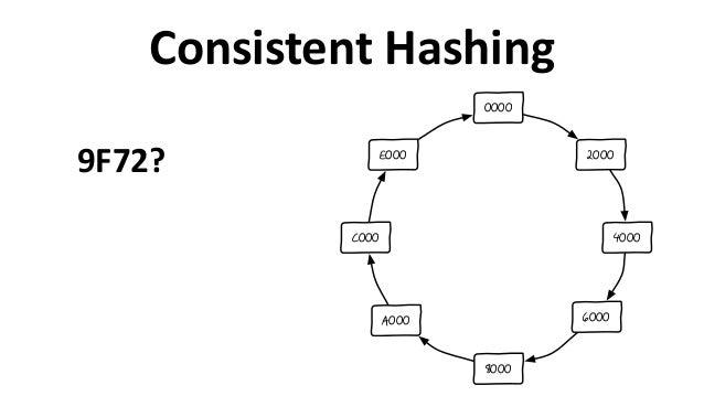 Consistent  Hashing 2000 4000 6000 8000 A000 C000 E000 0000 9F72?