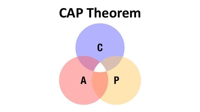 CAP  Theorem C PA