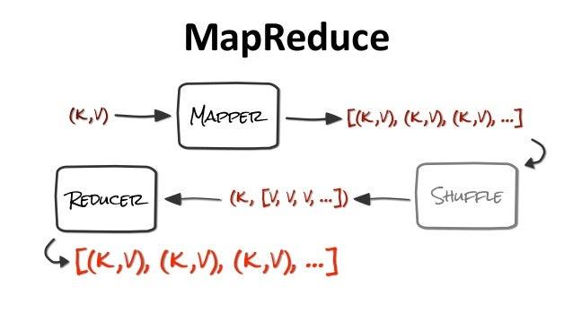 MapReduce Mapper Reducer (k ,v) [(k ,v), (k ,v), (k ,v), …] Shuffle(k , [v, v, v, …]) [(k ,v), (k ,v), (k ,v), …]