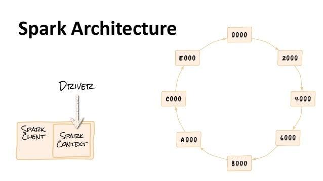 Spark  Architecture 2000 4000 6000 8000 A000 C000 E000 0000 Spark Client Spark Context Driver