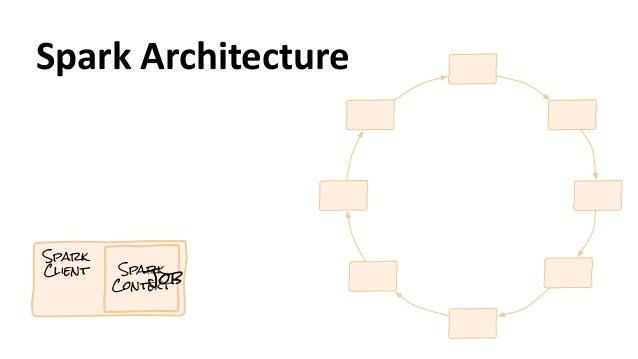 Spark Client Spark ContextJob Spark  Architecture