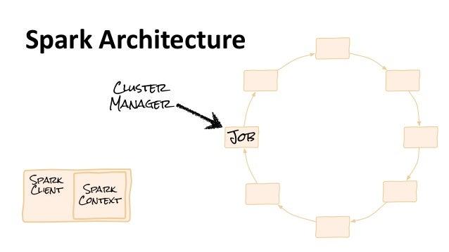 Spark Client Spark Context Job Cluster Manager Spark  Architecture