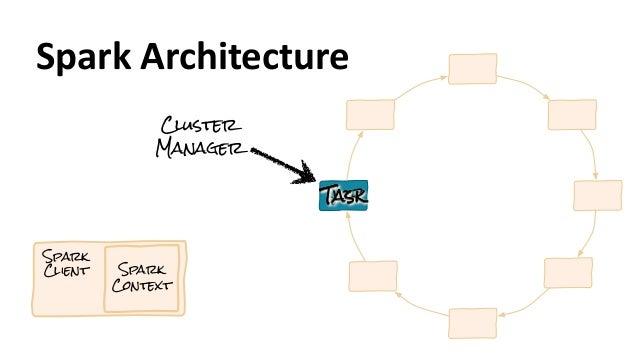 Spark Client Spark Context Cluster Manager JobTaskTaskTaskTask Spark  Architecture