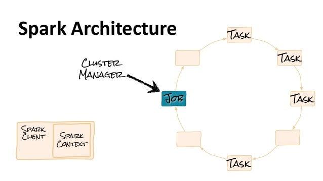 Spark Client Spark Context Job Task Task Task Task Spark  Architecture Cluster Manager