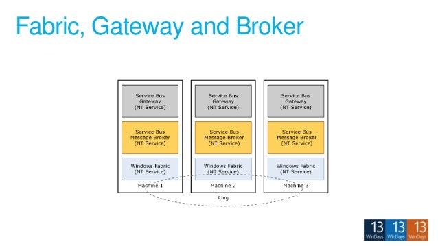 Fabric, Gateway and Broker