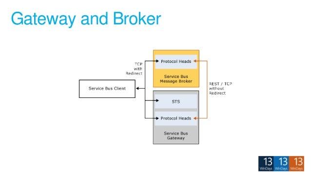 Gateway and Broker