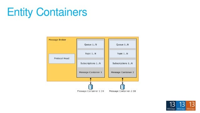 Entity Containers