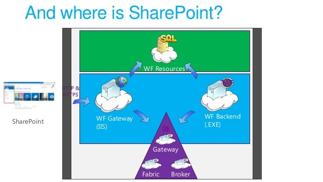 And where is SharePoint? WF Resources HTTP & HTTPS  SharePoint  WF Backend (.EXE)  WF Gateway (IIS) Gateway Fabric  Broker